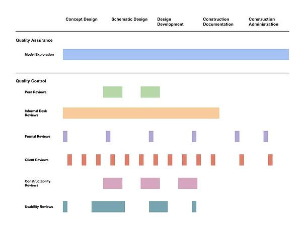 Immersive Design Review Chart